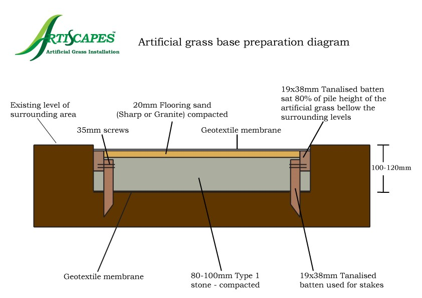 Artificial grass base preparation diagram